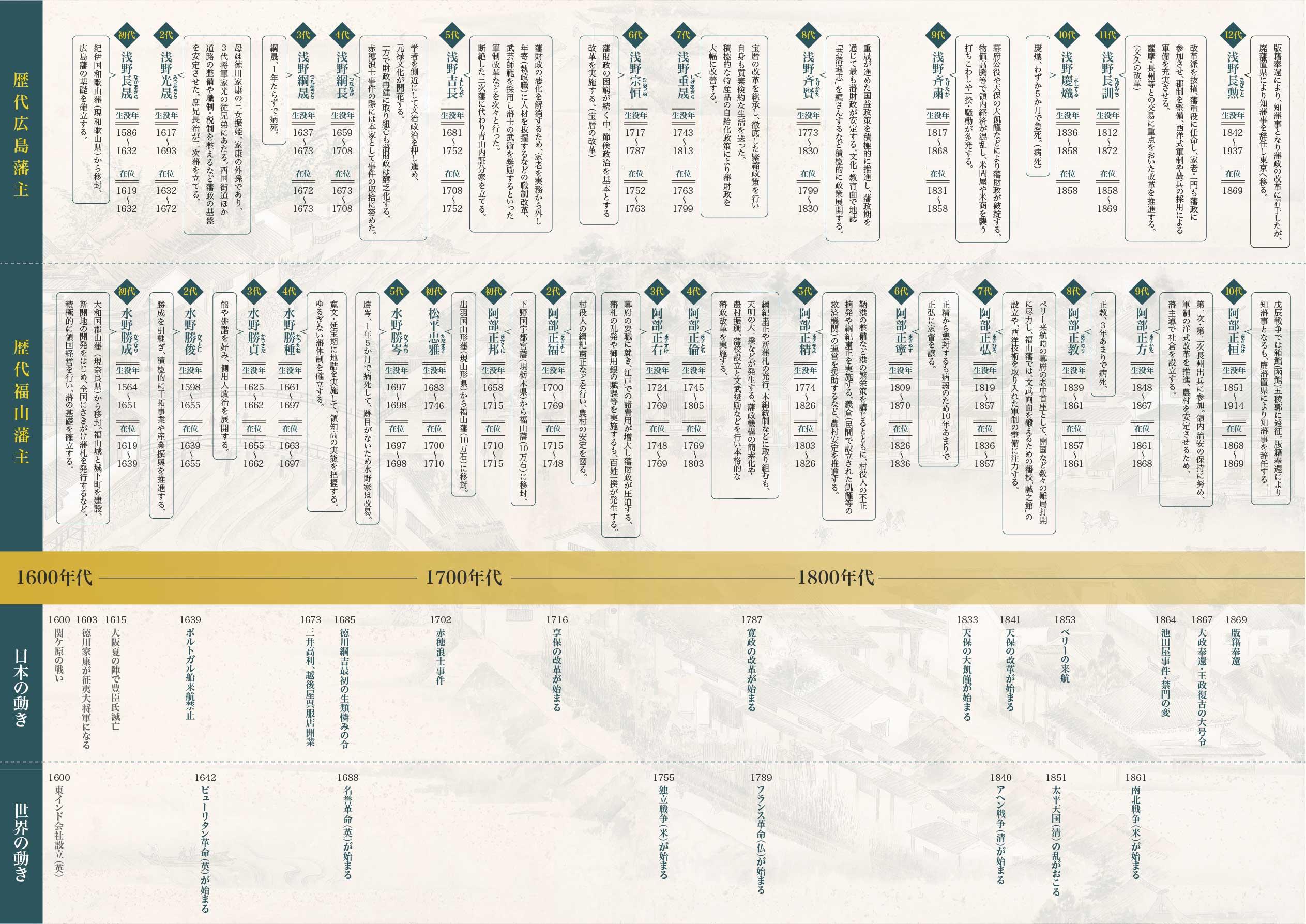 広島歴史年表