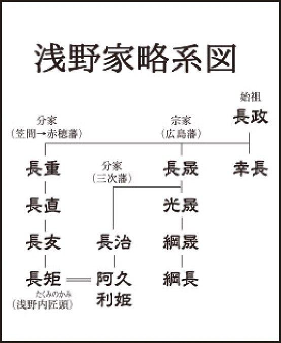 浅野家略系図