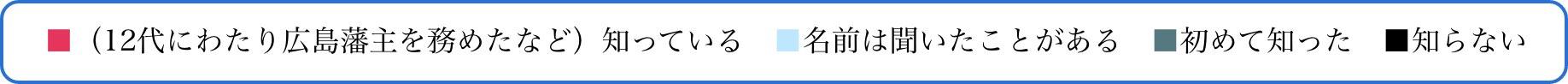 ■(12代にわたり広島藩主を務めたなど)知っている ■名前は聞いたことがある ■初めて知った ■知らない